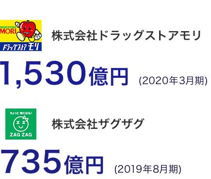 株式会社ドラッグストアモリ1,530億円 (2020年3月期) 株式会社ザグザグ735億円 (2019年8月期)