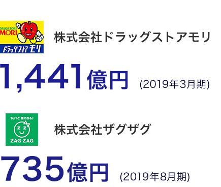 株式会社ドラッグストアモリ1,441億円 (2019年3月期) 株式会社ザグザグ735億円 (2019年8月期)