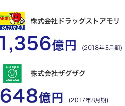 株式会社ドラッグストアモリ1,356億円 (2018年3月期) 株式会社ザグザグ647億円 (2017年8月期)