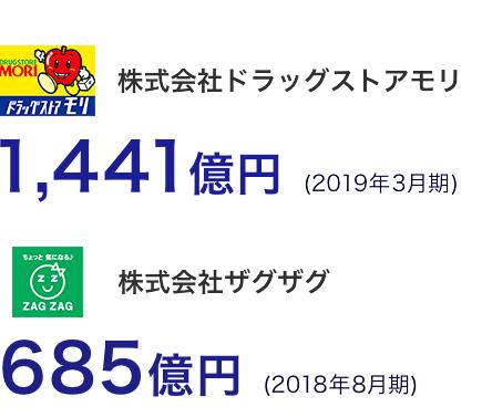 株式会社ドラッグストアモリ1,441億円 (2019年3月期) 株式会社ザグザグ685億円 (2018年8月期)
